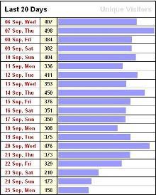 نمودار بازدیدهای بیست روزه اخیر وبلاگ من
